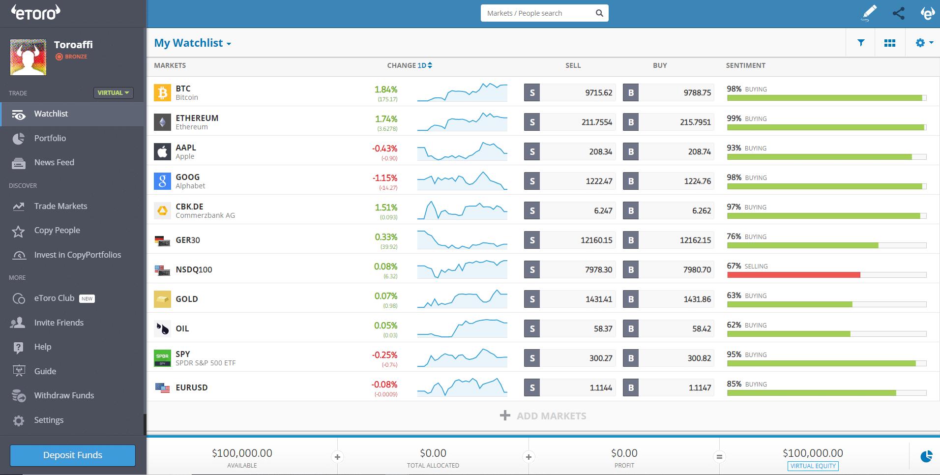 bitcoin trading etoro erfahrungengen