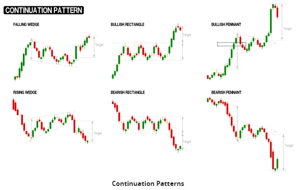 AxiTrader Continuation Patterns