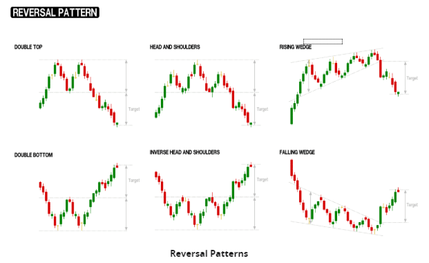 AxiTrader Reversal Patterns