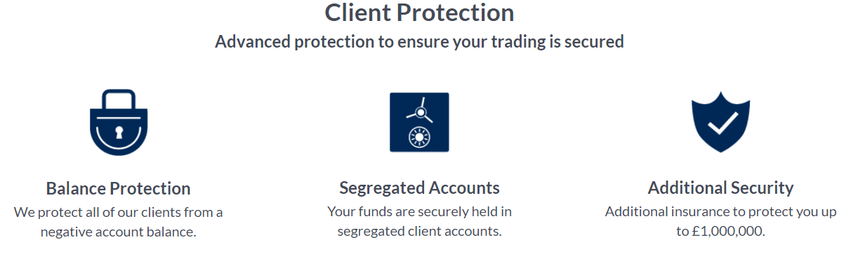 Client Protection Programs of ActivTrades