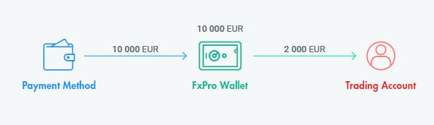 FxPro гаманець кошти на ваш торговий рахунок процес