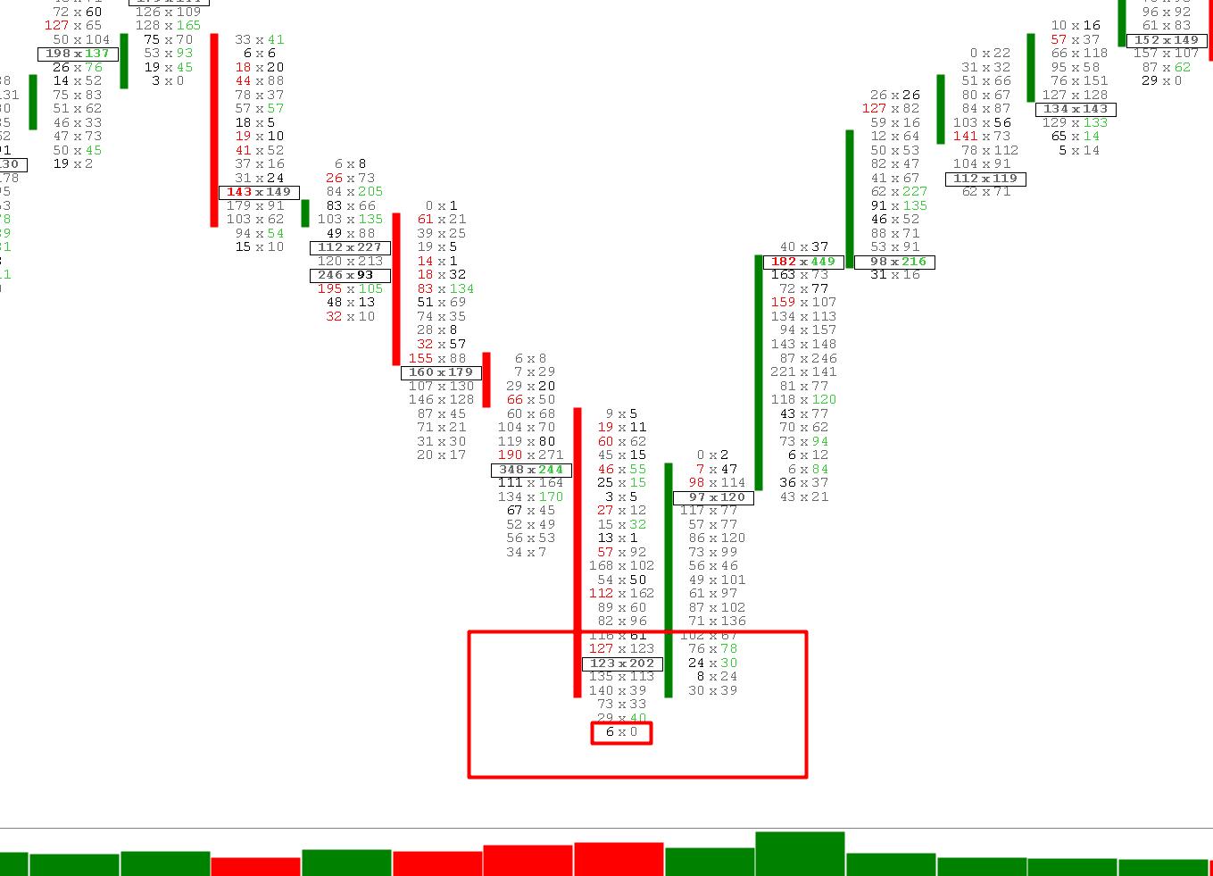 フットプリントチャートの説明