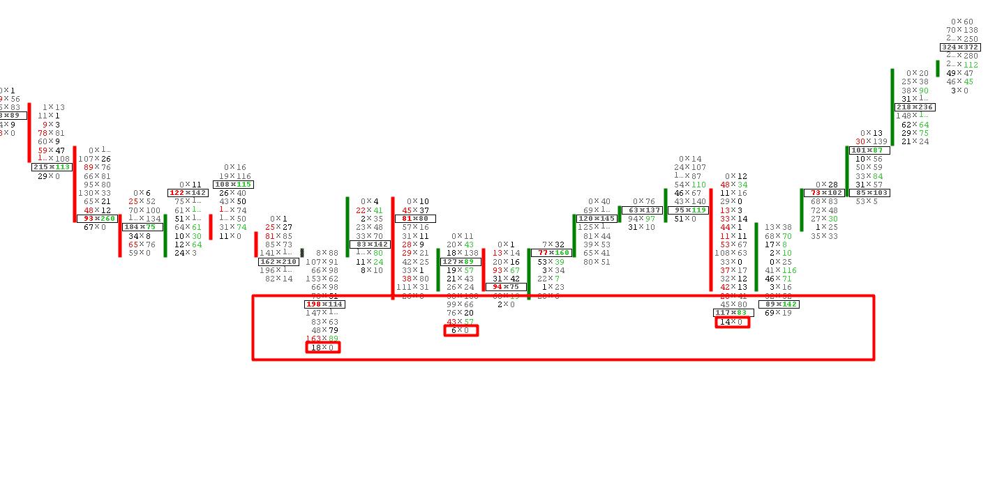 フットプリントチャート取引