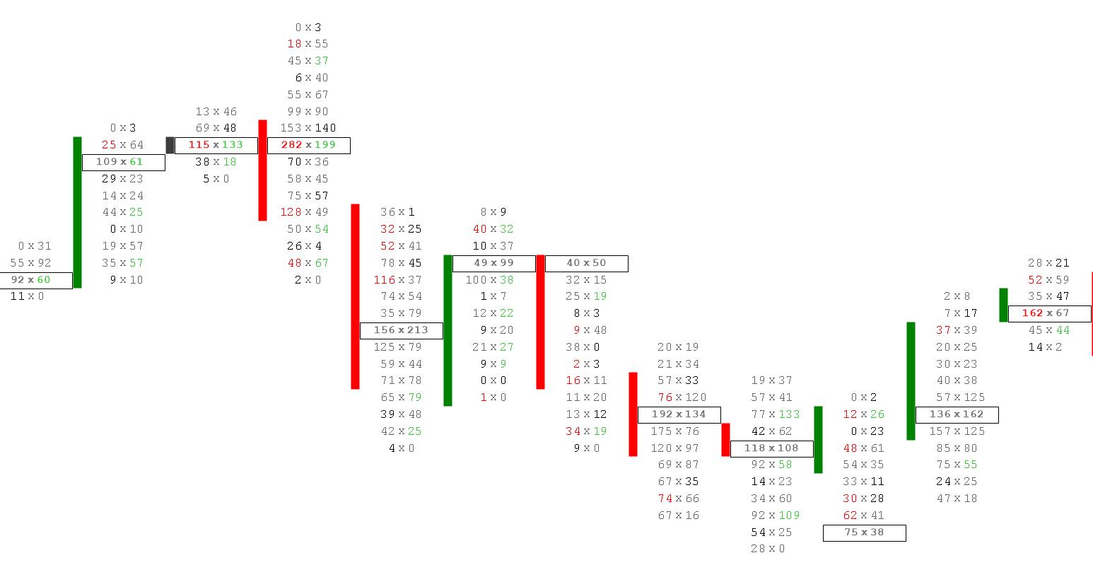 footprint trading chart