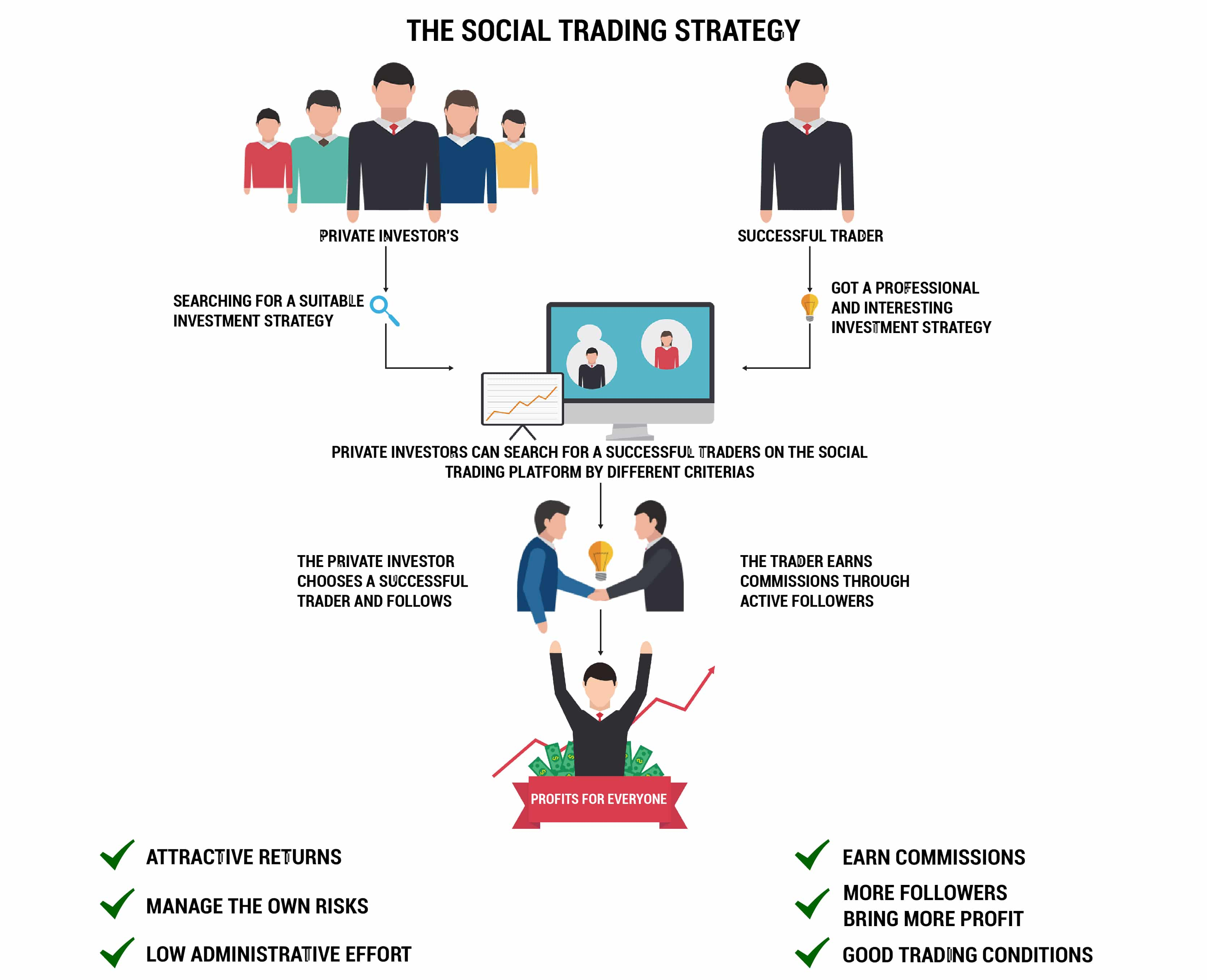 the social trading strategies-01