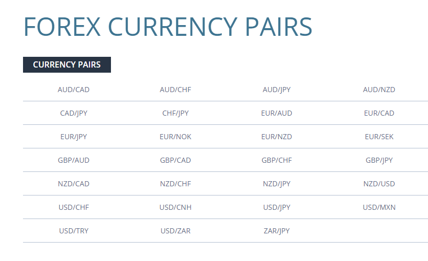 FXCM currency pairs