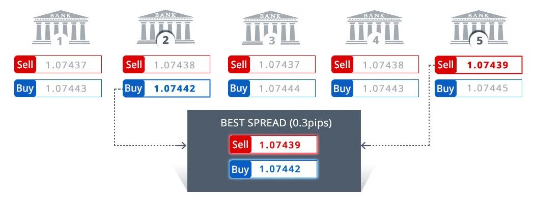 FXCM price execution