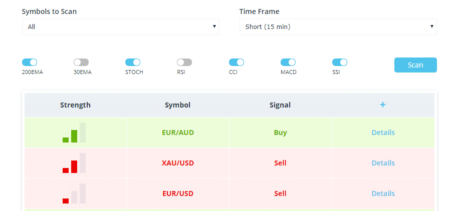 fxcm automated market scanner