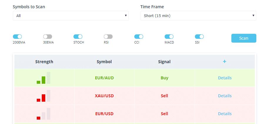 FXCM automatizált piaci szkenner