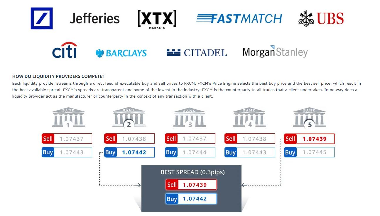 FXCM likviditás szolgáltatók