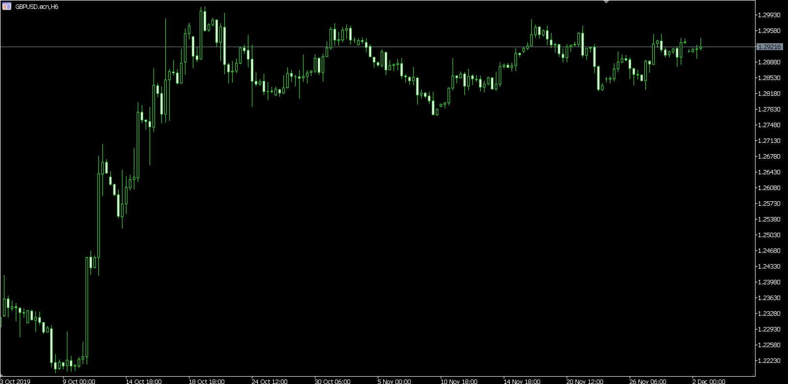 Clear chart of the MetaTrader 5 platform