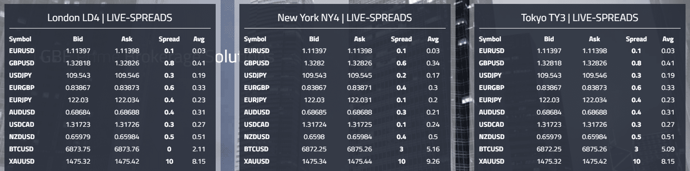Sample Forex Trading Spreads