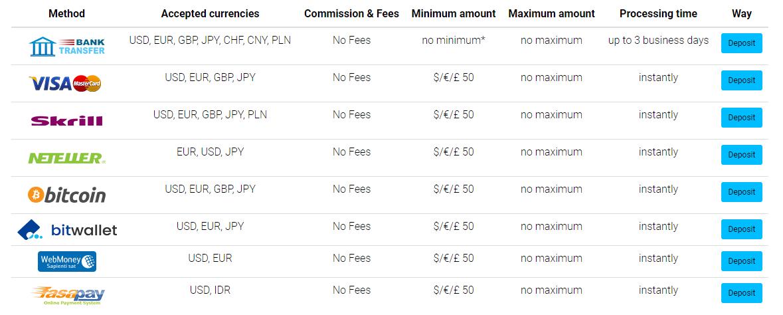 TTCM betéti és kifizetési módszerek