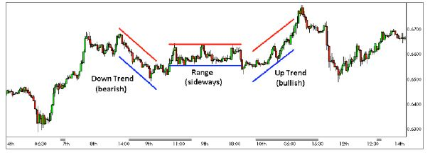 Forex.com example of range and trend in technical analysis
