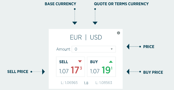 Trade currencies with Forex.com