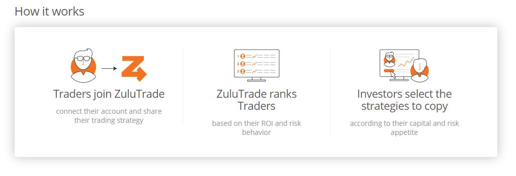 Az FXCM együttműködik a ZuluTrade-szel