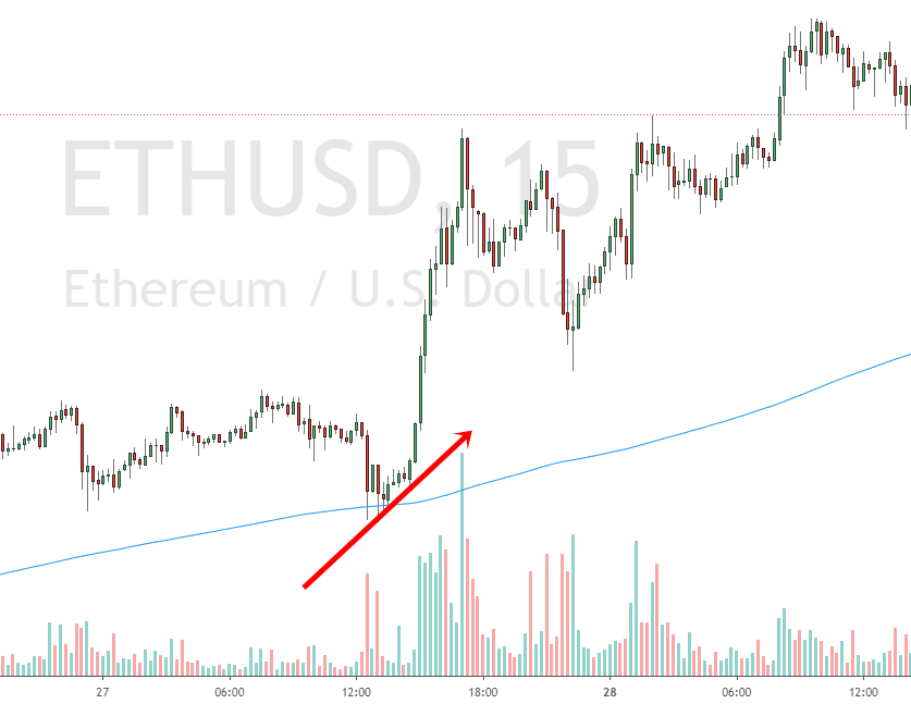 Ethereum volatility and volume increases