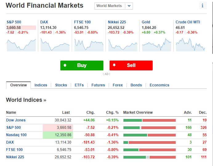 Investing.com markets