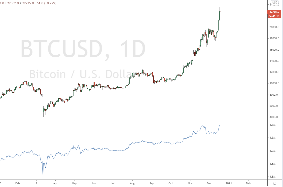 Strong buying power with the OBC indicator on the Bitcoin chart