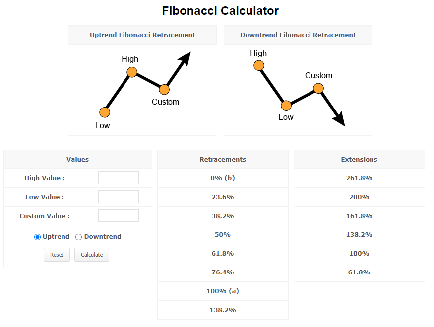 myfxbook fibonacci calculator