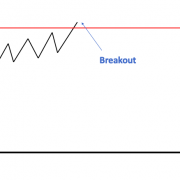 Futures-Trading-Breakout