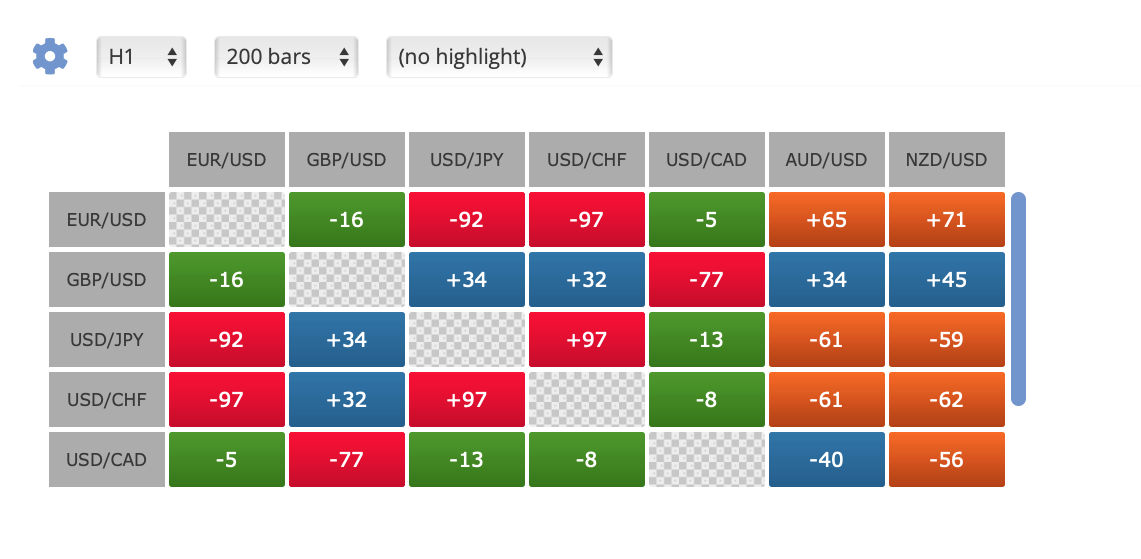 FxBlue korrelációs mátrix