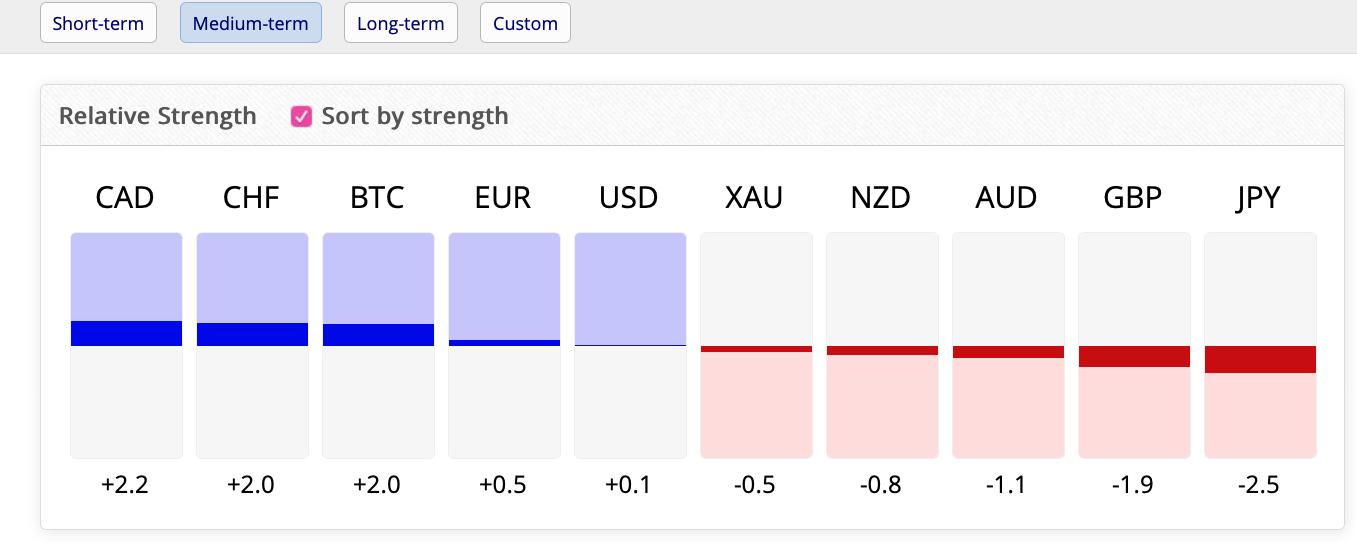 FxBlue pénznemerősségi eszköz
