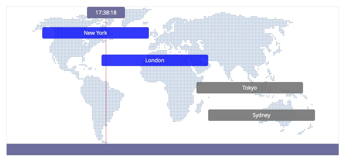 FxBlue munkamenet térkép